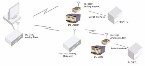 alamp DL-3400 Telemetry Link System Drawing