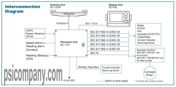 Furuno SC110 Satellite Compass Interconnect Diagram