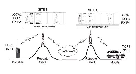 Codan VoIP Linked Repeater Systems