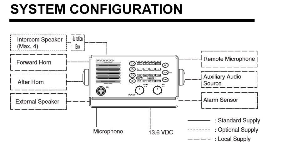 LH3000 Configuration