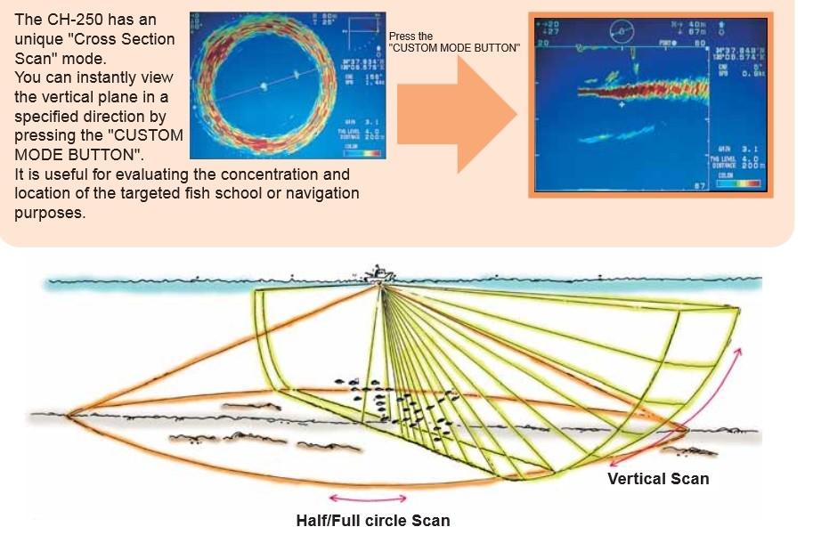 Furuno CH250/150/325 150 kHz Searchlight Sonar, 10.4
