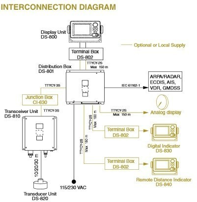 furuno ds price doppler speed log interconnection diagram